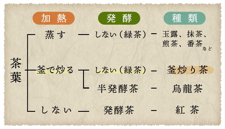 お茶種類表